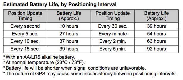 GPS Battery Life